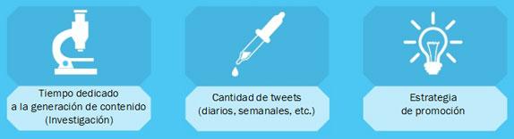 Redaccion de contenidos, Tweets y promoción